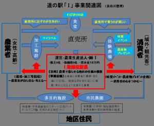 道の駅事業関連図2